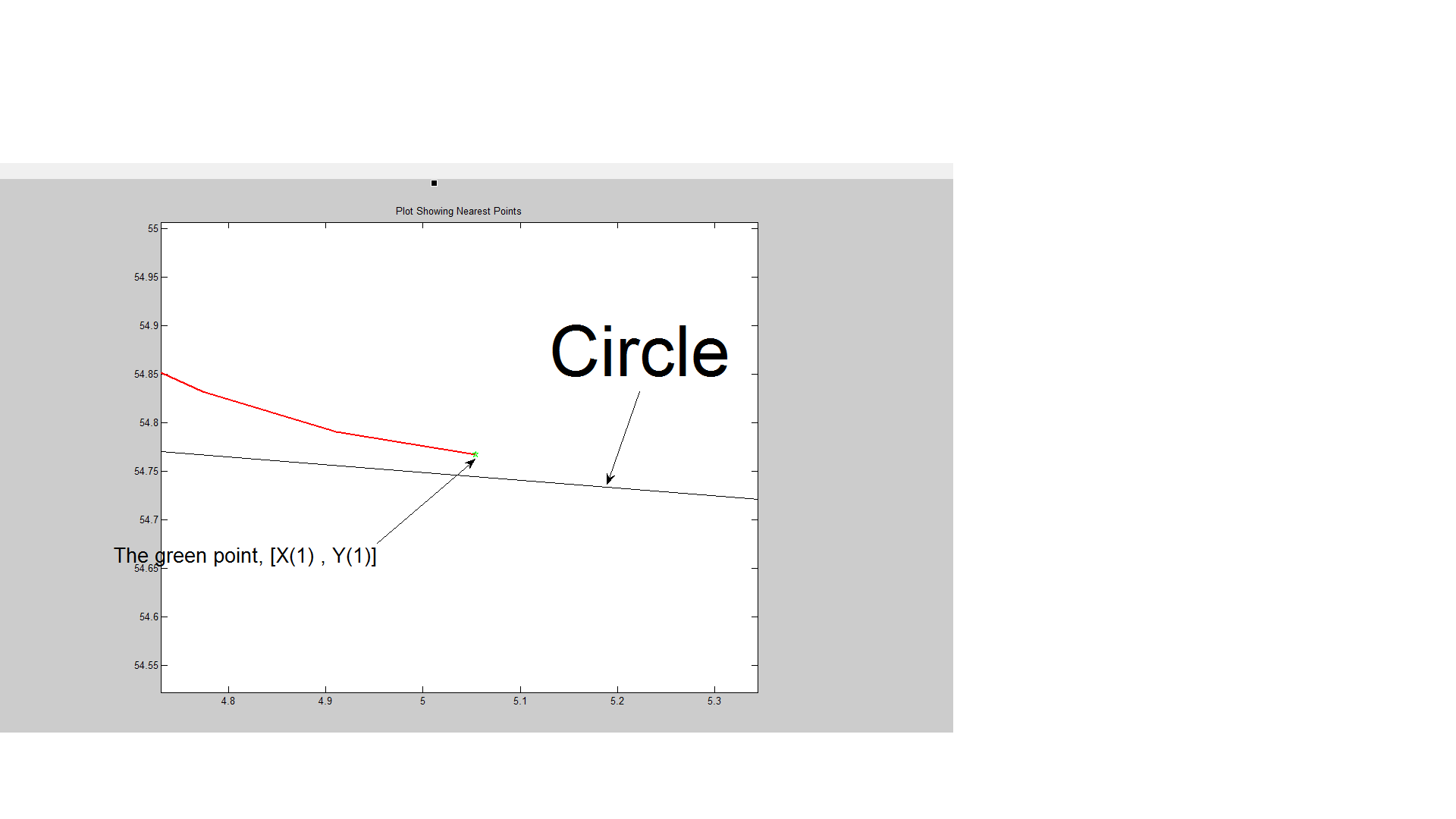 However, I Need To Plot A Tangent Line From [x(1) , Y(1)] To This [0 , 0]  Centered Circle With Radius Of R As An Image;