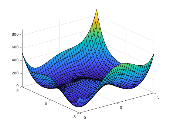 Plot rendered when unknownFunction.p is used with fsurf
