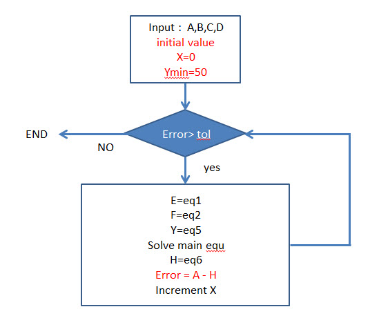 Please Can You Help Me To Build Closed Loop Flow Chart In Matlab
