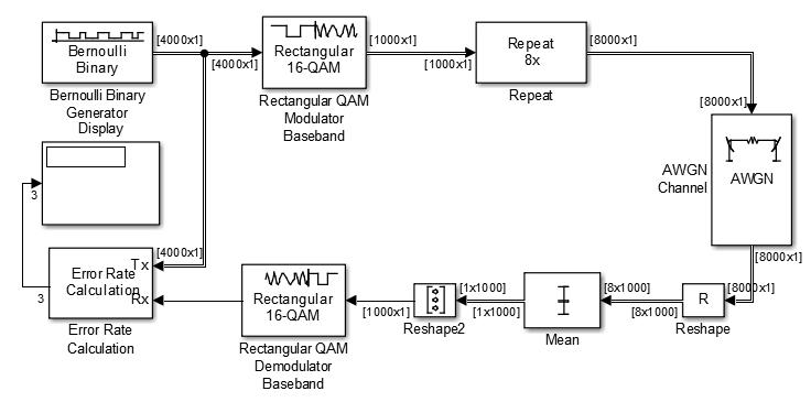 the u201cmean u201d block in simulink meets errors when the input is complex rh mathworks com & 256 Quadrature Amplitude Modulation 64- QAM 16 Quadrature Phase Modulation QAM Constellation