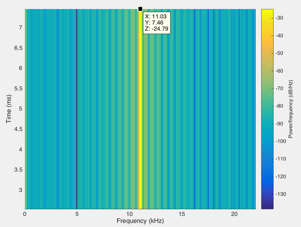 How To Change Time To Amplitude In A Spectrogram Matlab