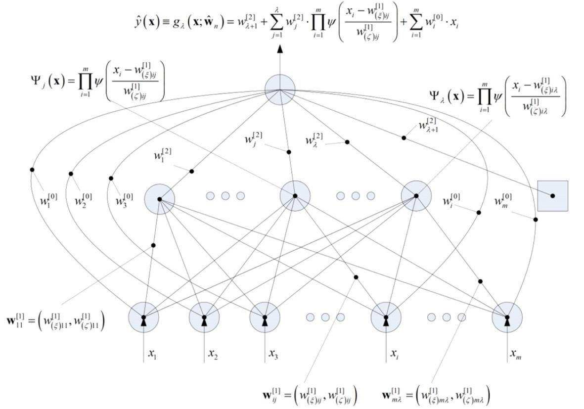 Figure 1: A typical multidimensional feedforward wavelet neural network (Alexandridis and Zapranis, 2013)
