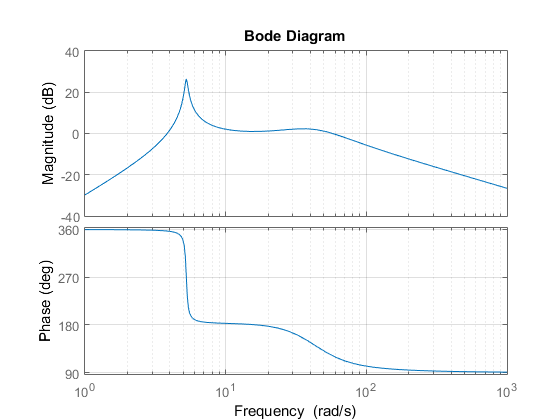 Bode Design why i get the peak from bode plot matlab answers matlab