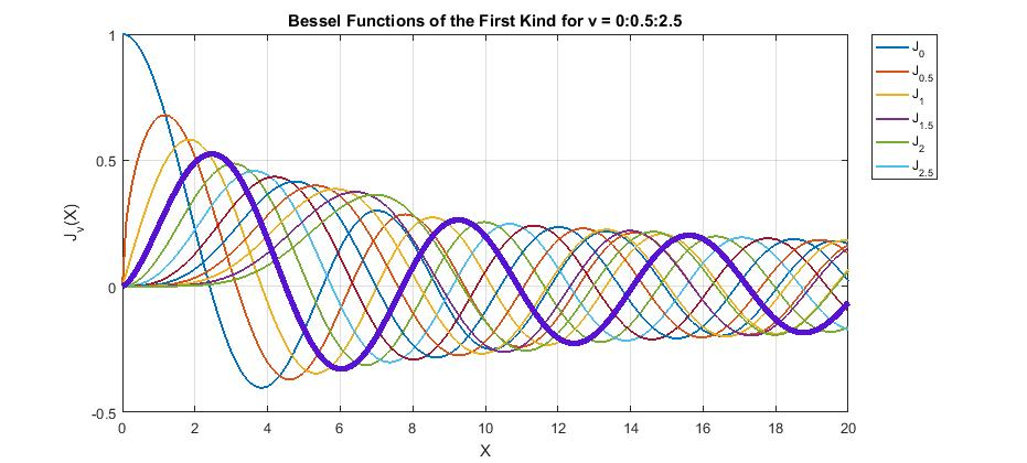 how to use quadl function to integrate a function of combination ...