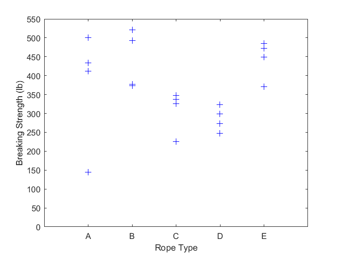 Scatter plot plotting vector against a matrix matlab for Table 2 matrix matlab