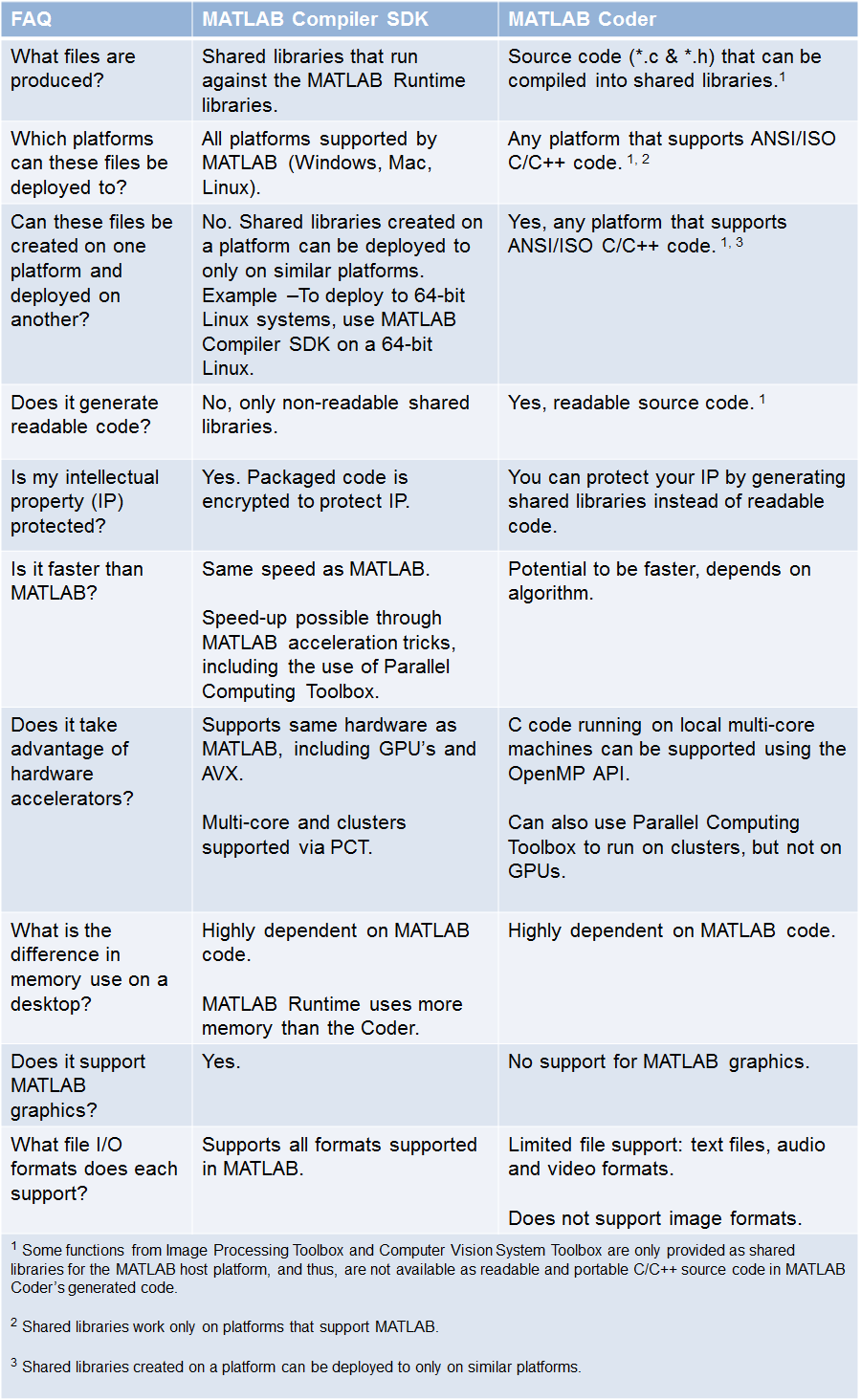 Should I use MATLAB Compiler SDK, or MATLAB Coder to integrate my ...