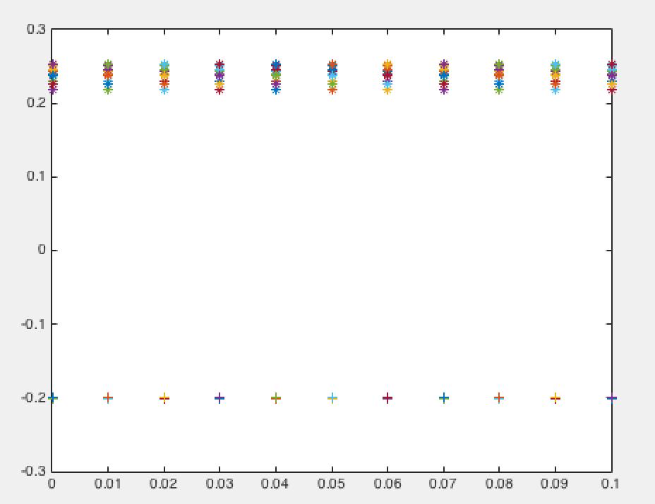 Matlab limitation in fsolve using function input - MATLAB Answers