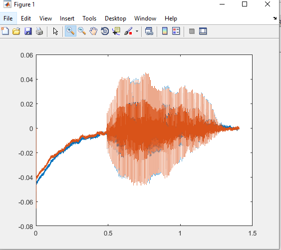 Plotting Wav Sound File Onto Graph Matlab Answers