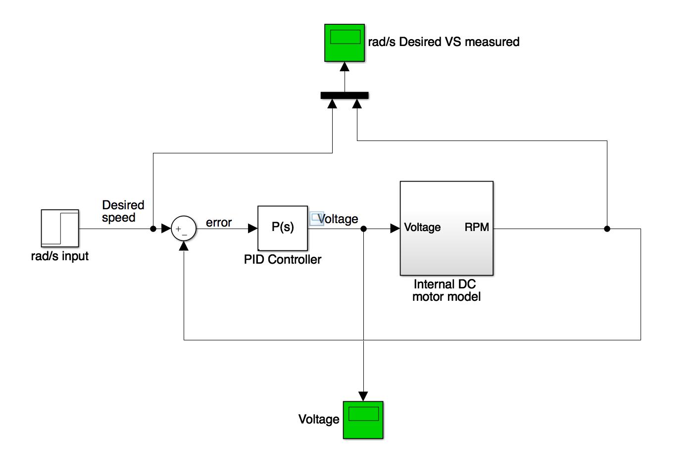 Voltage Drop In Simulink Dc Motor Model Problem Matlab