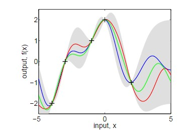 Use Of Fitrgp To Solve Simple Example Rasmussen Book