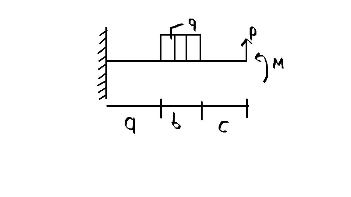 Plotting Shear Diagram And Bending Moment Diagram Matlab Answers
