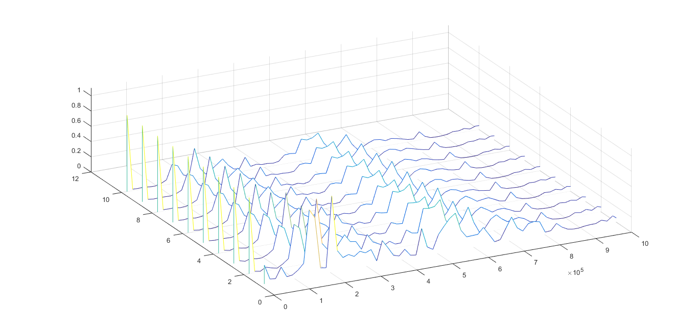 How can a make a csd plot with a 3d matrix matlab answers matlab i already have a program that performs the fft for each signal and then makes a waterfall plot with all the signals so i have frequency pulse number ccuart Images