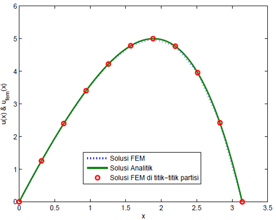 How to generate a triangulation for fem 1d problem matlab answers and the answer should be ccuart Gallery