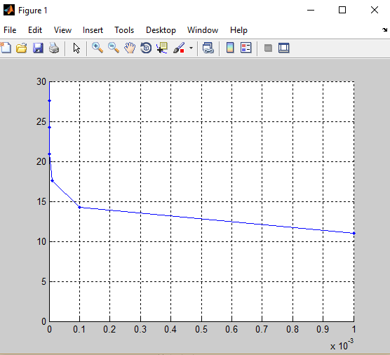 Drawing Lines In Matlab : How to draw line between points in matlab answers