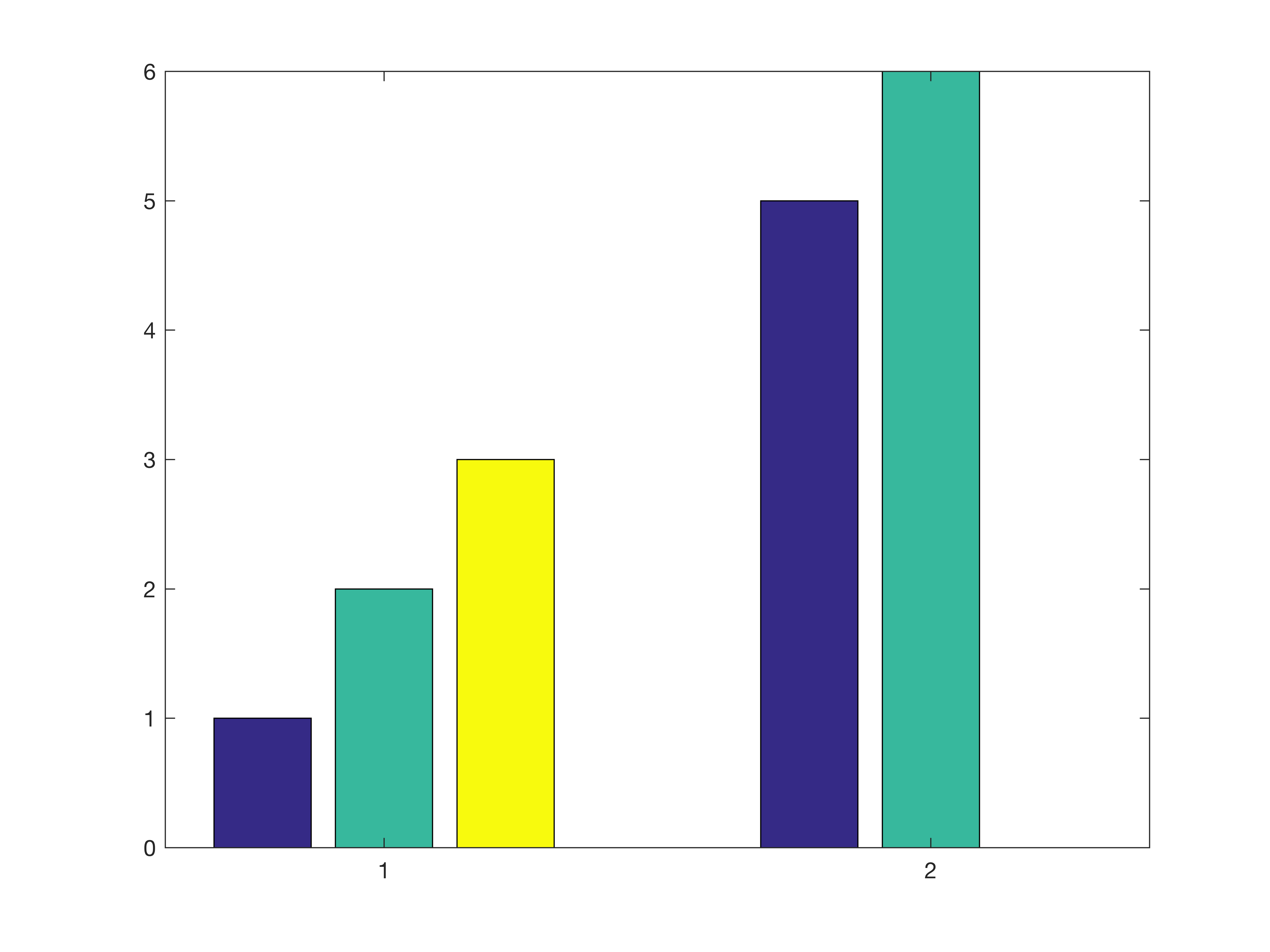 How to make a grouped bar graph with varying number of bars per ...