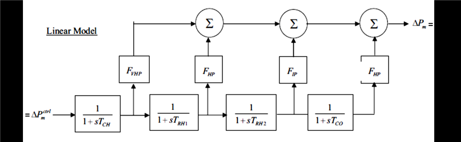 Simulink transfer function block diagram matlab answers matlab i would like to recreate block diagram in simulink and be able to change the variables any help would be appreciated ccuart Images