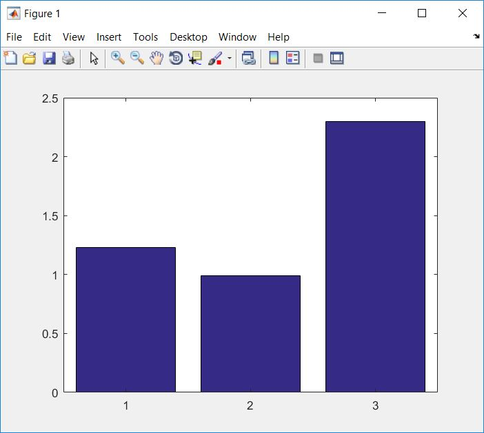 How to create bar graph with categorical data - MATLAB Answers ...