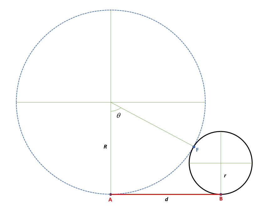 How To Find Radius Of A Circle