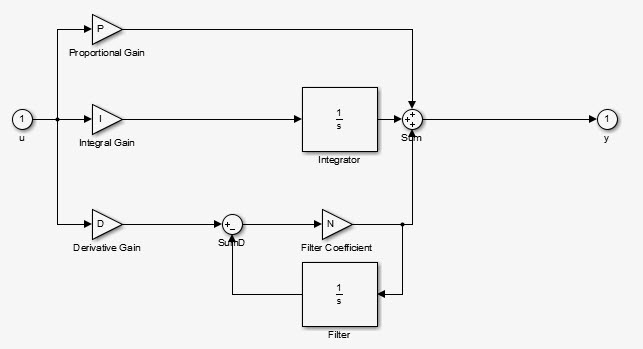 Quadcopter pid controller implementation derivative filter heres the simulinks pid block i dont really understand how the derivative term work since the derivative is never really calculated ccuart Images