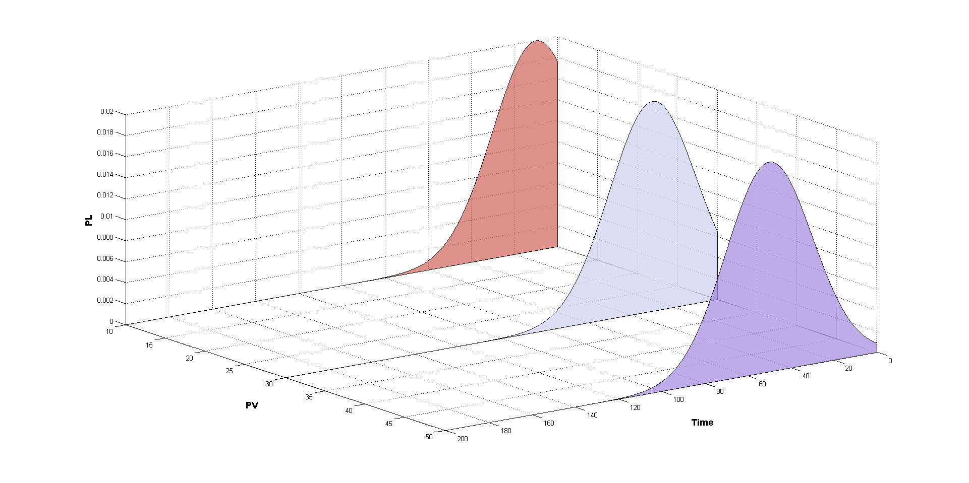 How to change colour in waterfall plot matlab answers matlab figure colordef white setgcf color 1 1 1 h waterfallxtyzerossizey seth facecolor flat seth edgecolor k seth ccuart Gallery