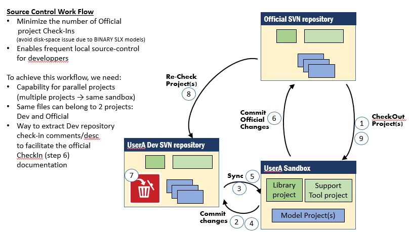 Can Simulink Project Handles Concurrent Projects And Multiple