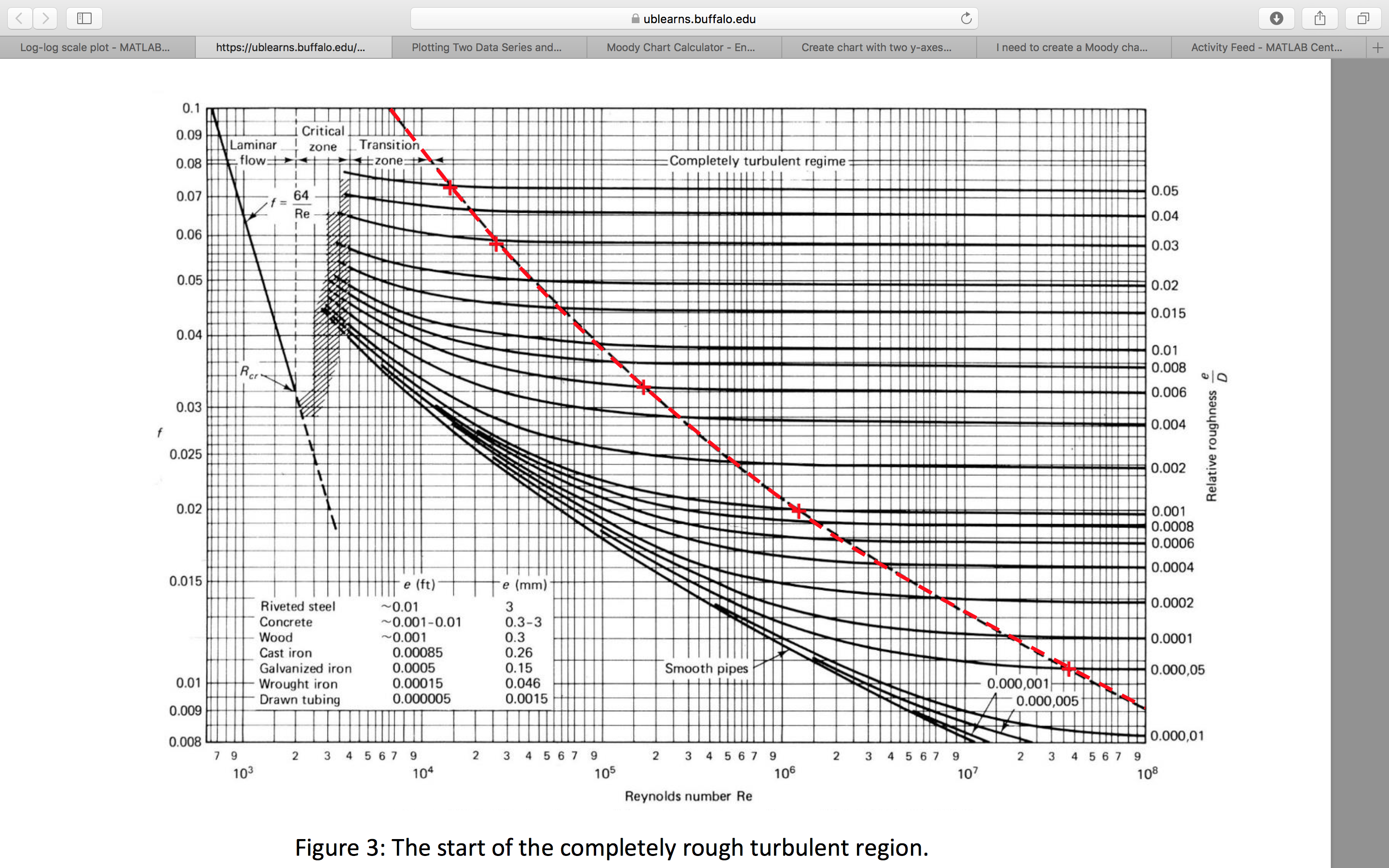 I need to create a moody chart in matlab using a function that i this is a picture of the chart we need to create ccuart