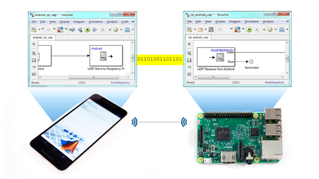 Using android and ios phones and tablets to interface to hardware all you would need to do is to use udp send and udp receive blocks or tcpip send and tcpip receive blocks in a simulink model for each hardware device ccuart Image collections