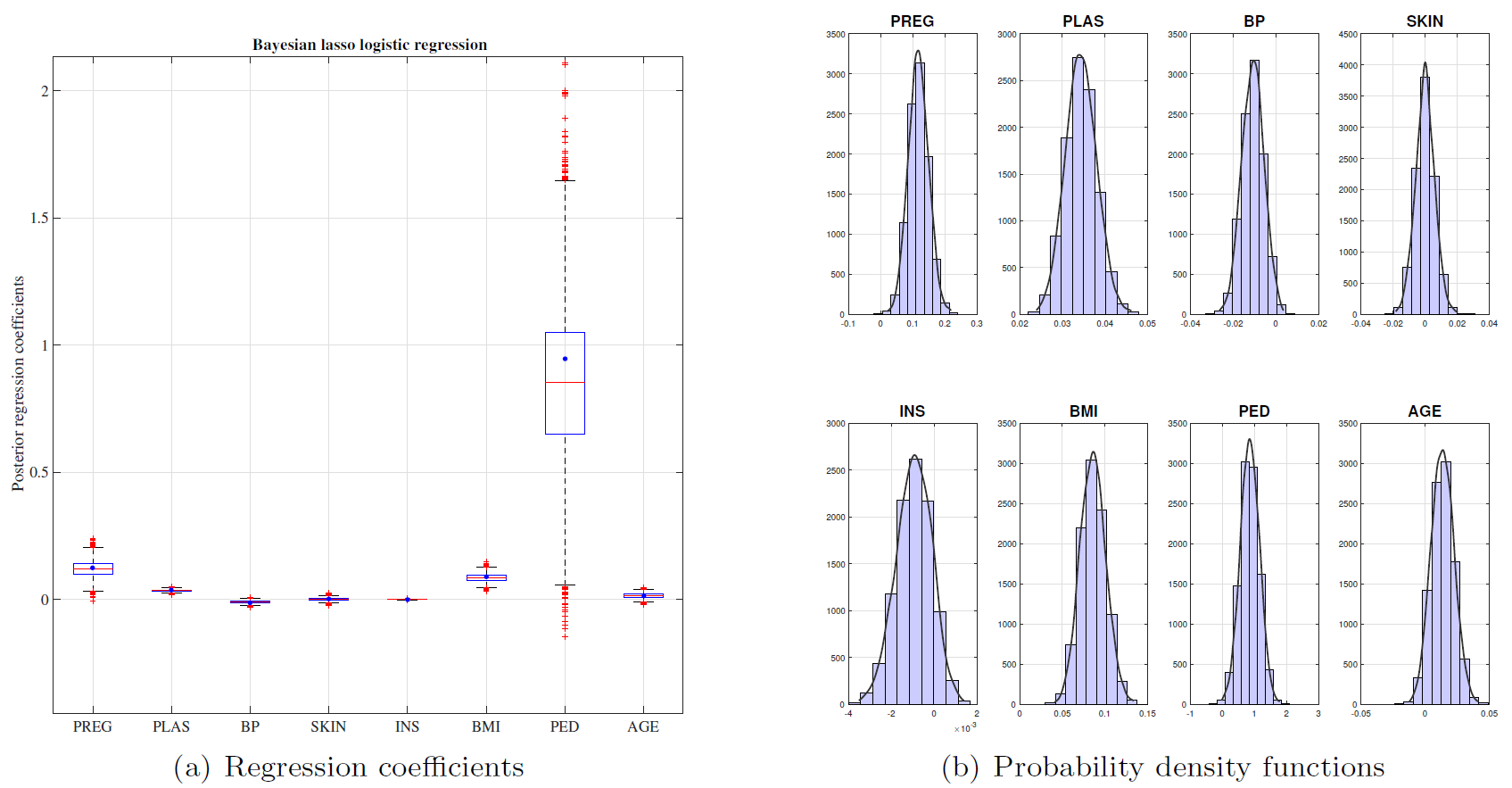 Bayesian penalized regression with continuous shrinkage prio