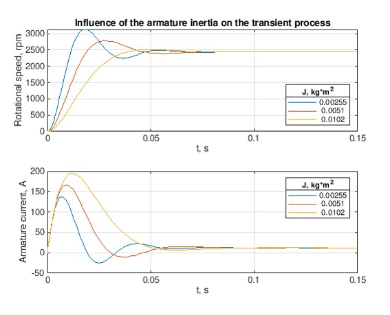 INFLUENCE PERMANENT MAGNET DC MOTOR PARAMETERS - File