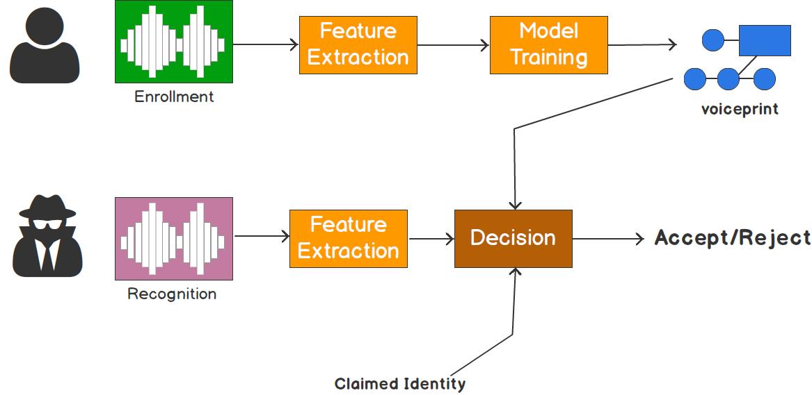 speaker recognition biometric system matlab code - File Exchange