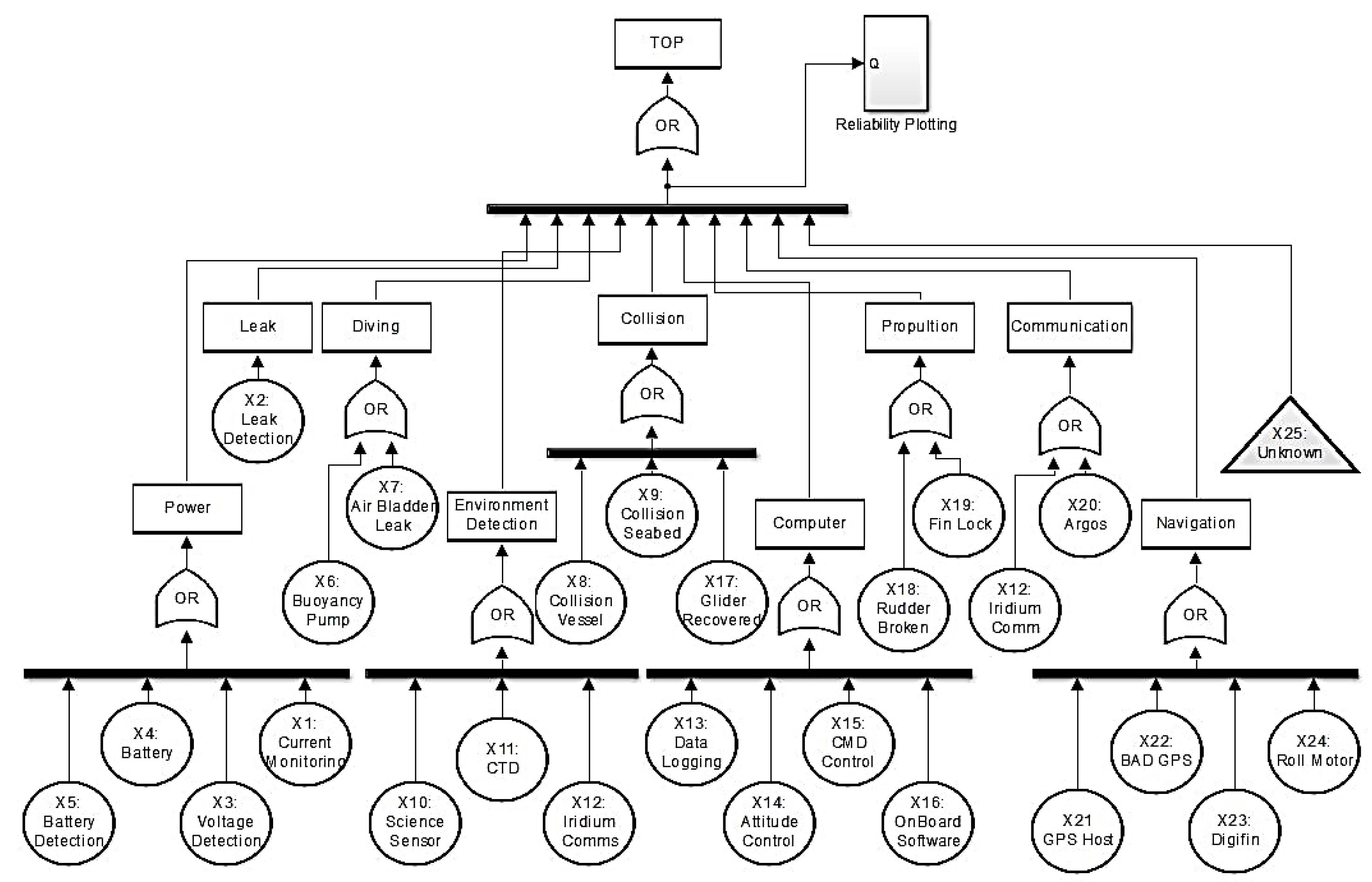 fault tree of autonomous underwater gliding robot - file exchange