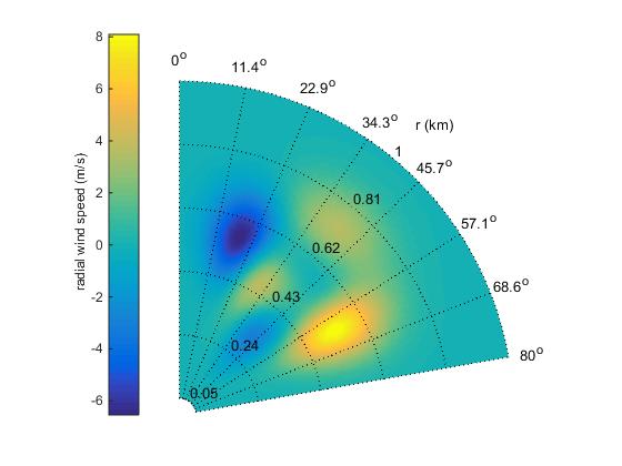 pcolor in polar coordinates file exchange matlab central rh mathworks com Row Vector MATLAB Row Vector MATLAB