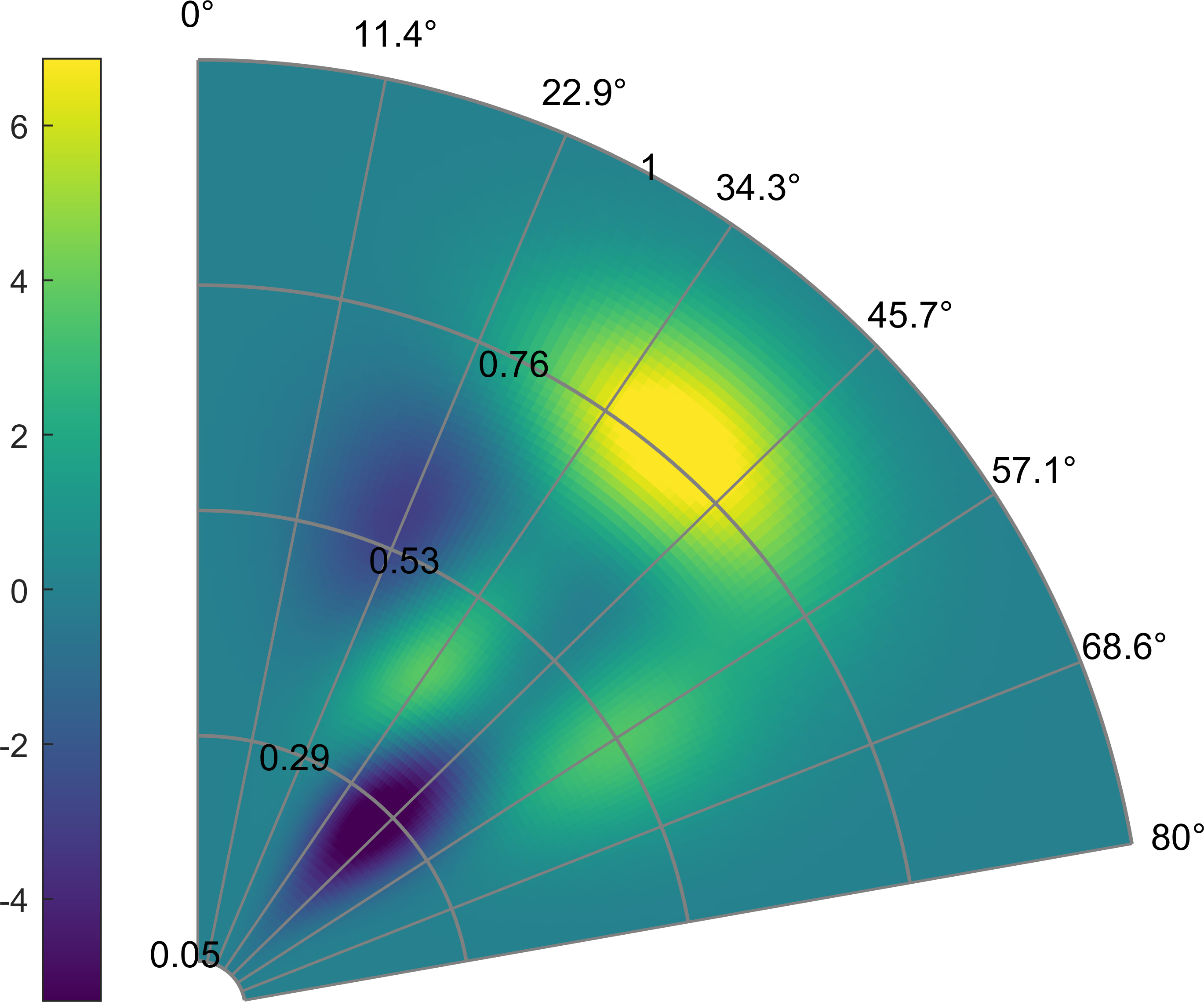 pcolor in polar coordinates - File Exchange - MATLAB Central