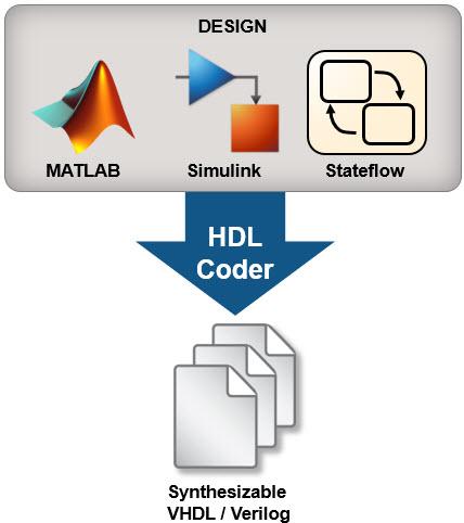 HDL Coder Evaluation Reference Guide - File Exchange - MATLAB Central