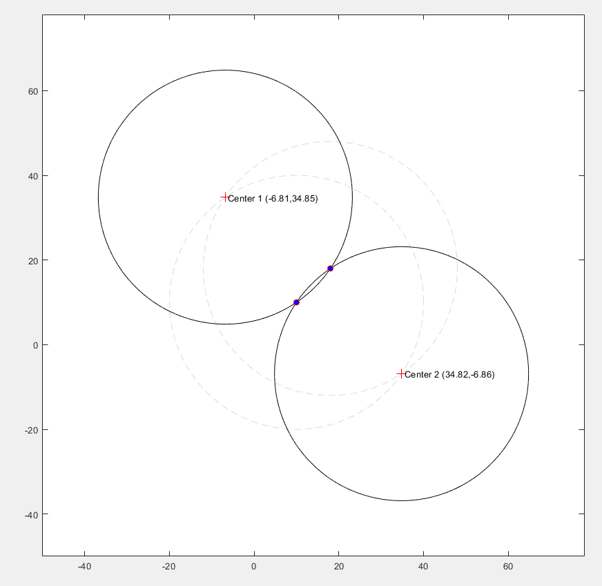 Tangent Circle Centres - File Exchange - MATLAB Central