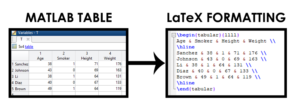 MATLAB Table to LaTeX conversor - File Exchange - MATLAB Central