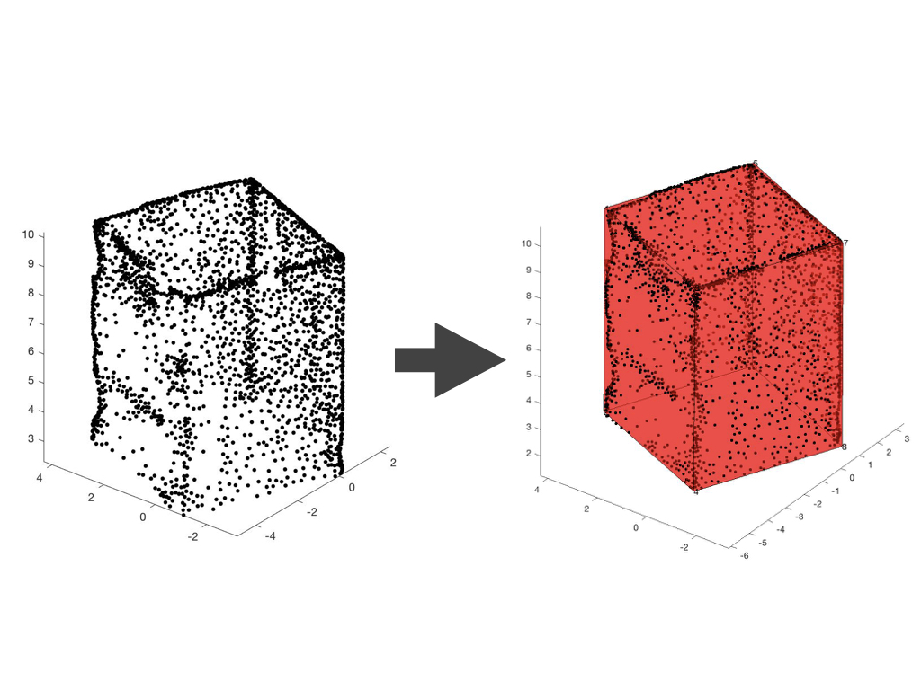 Matlab point cloud fitting