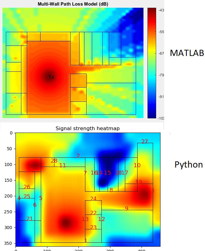 Multi wall (COST231) Signal Propagation Models + Python Code
