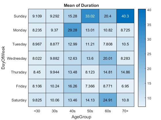 MATLAB Plot Gallery - Heatmap Chart - File Exchange - MATLAB