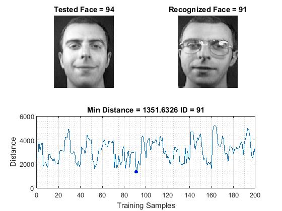 Two-Dimensional PCA for Face Recognition - File Exchange - MATLAB