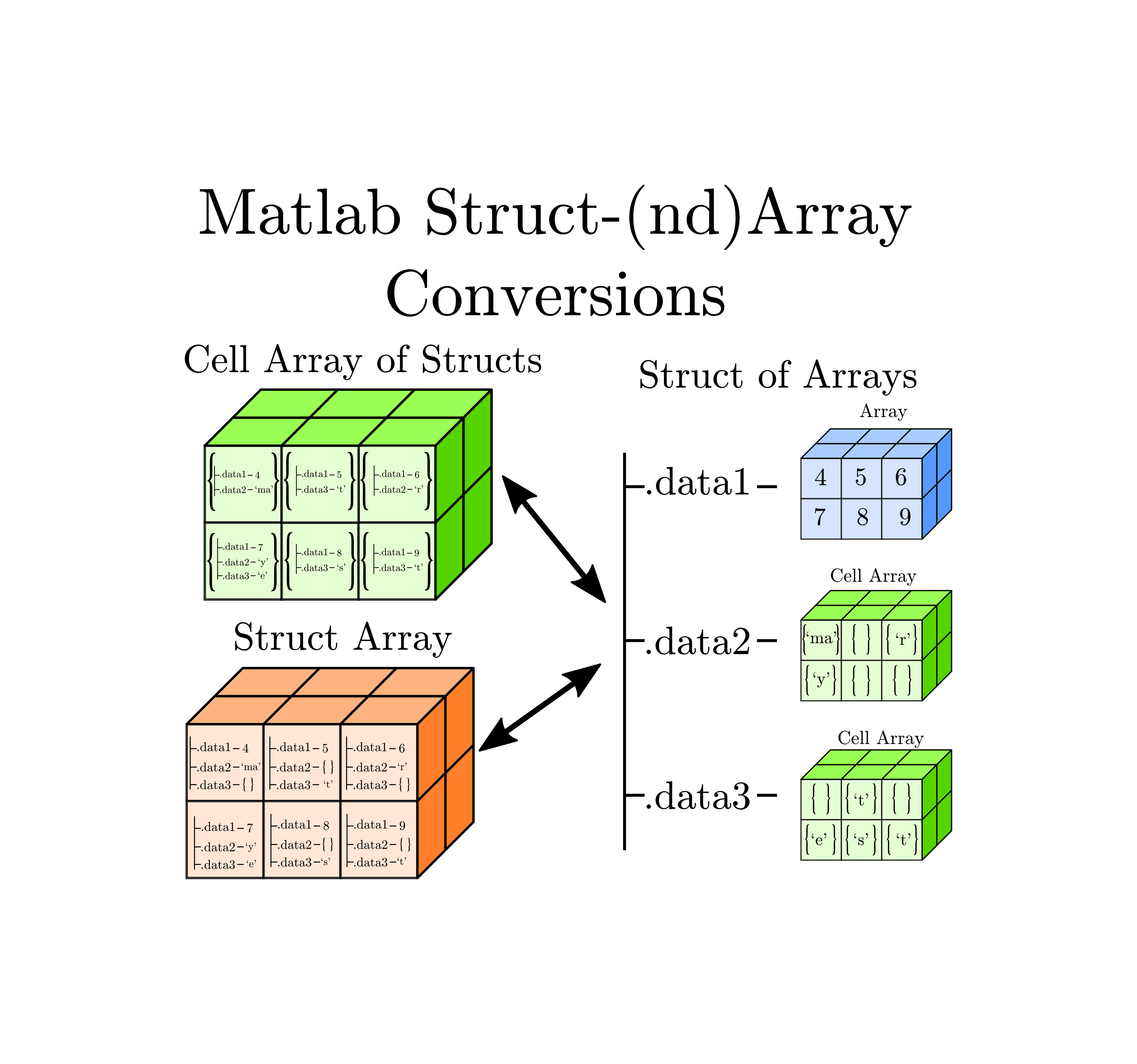 MATLAB Basics Array of structures vs Structures of arrays ...