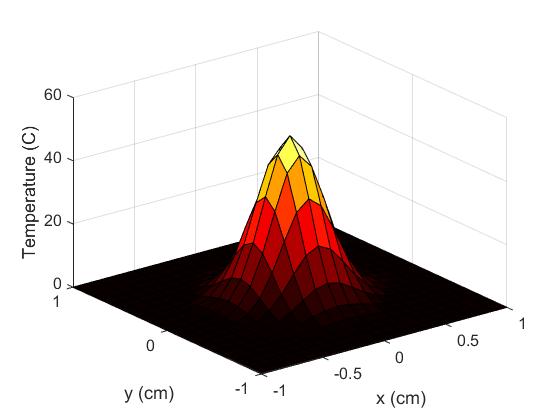 3-D Heat Equation Numerical Solution - File Exchange
