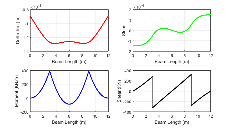 Beam on Elastic Foundation Example - File Exchange - MATLAB Central