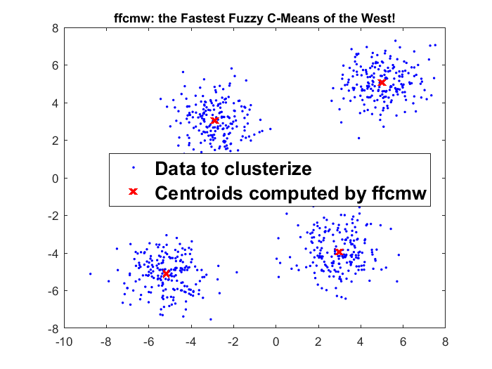 ffcmw: The Fastest Fuzzy C-Means in the West! - File Exchange