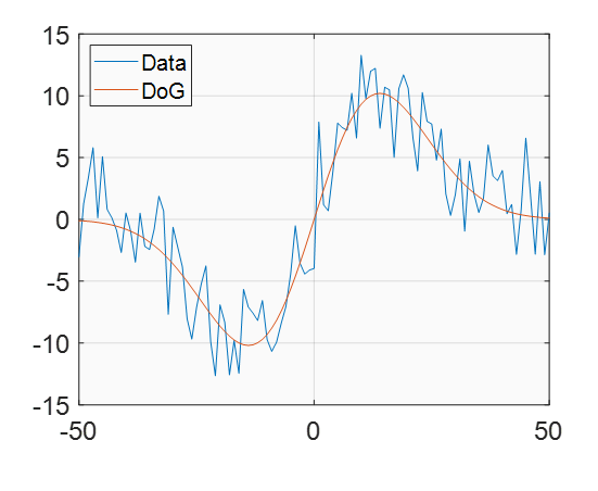 DoG, fit first derivative of Gaussian - File Exchange
