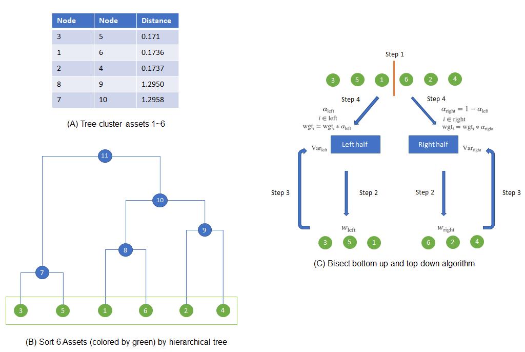Asset Allocation - Hierarchical Risk Parity - File Exchange - MATLAB