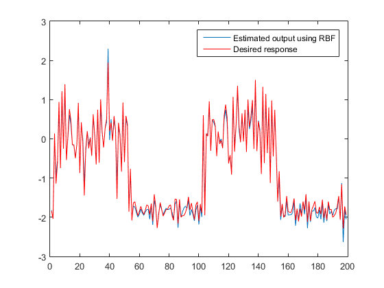 Nonlinear_system_identification_temporal_extension_rbf_02