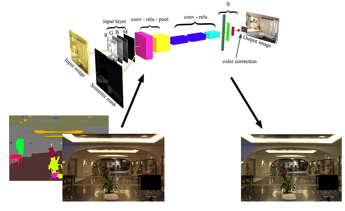 Semantic-Color-Constancy-Using-CNN - File Exchange - MATLAB