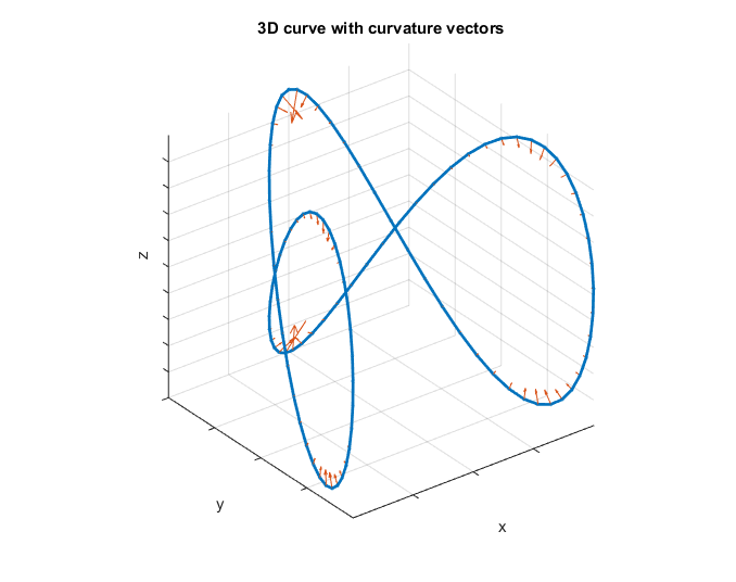 Curvature of a 2D or 3D curve - File Exchange - MATLAB Central