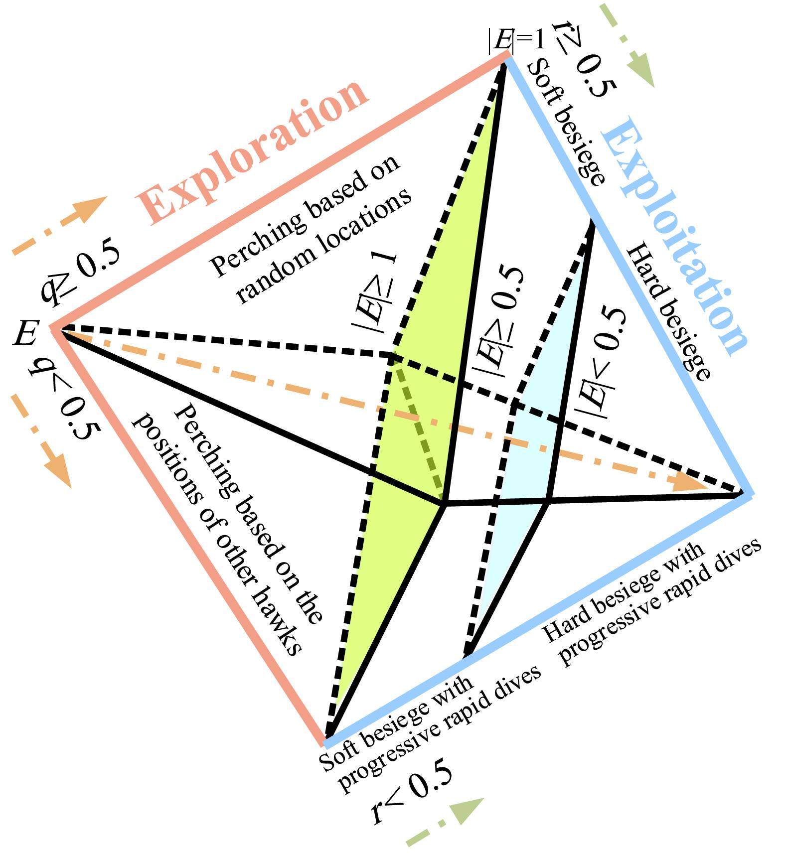 Harris hawks optimization (HHO): Algorithm and applications